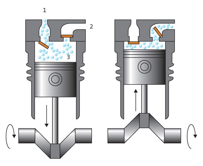 1 - впускной клапан; 2 - выпускной клапан; 3 - камера сжатия.