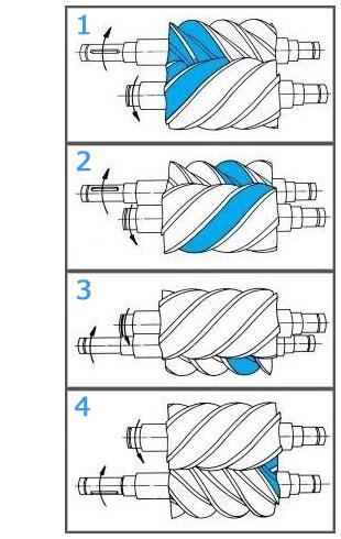 Поэтапная работа воздушного винтового компрессора (4 этапа сжатия)